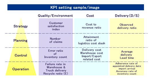kpi business plan